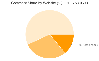 Comment Share 010-753-0600